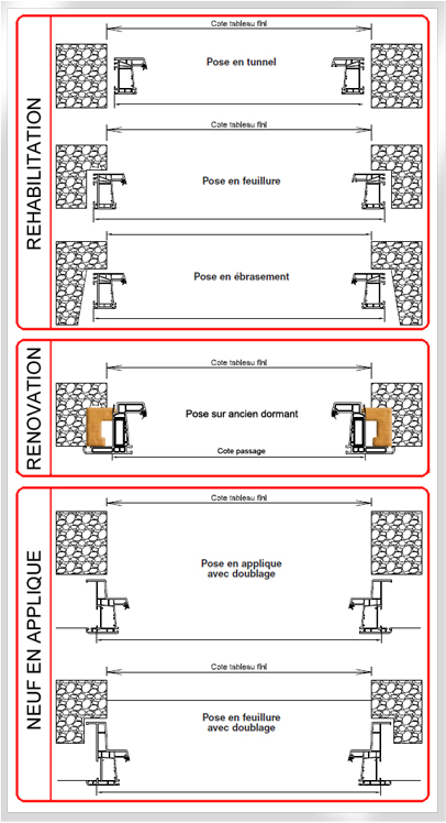 Dimension standard porte et fenetre devis construction for Dimension portillon standard